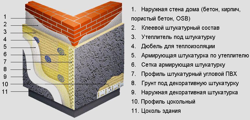 Система штукатурного фасада