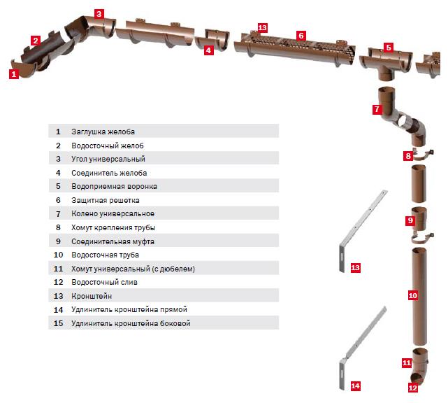 Схема водостока Технониколь