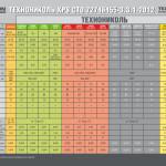 XPS_ Карбон_ТЕХНОНИКОЛЬ_технические характеристики