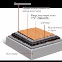 Гидроизоляция внутренних помещений под стяжку